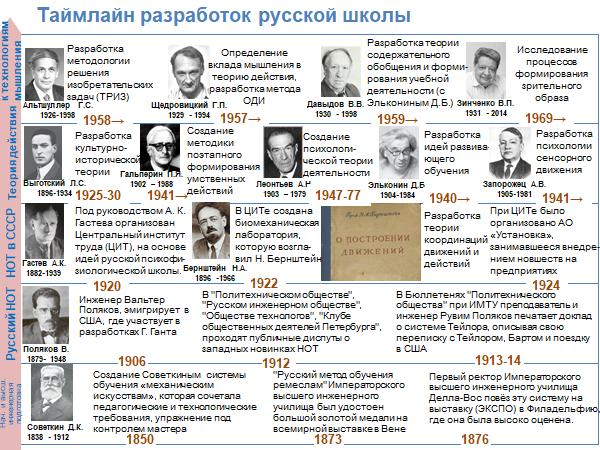 Таймлайн разработок русской школы