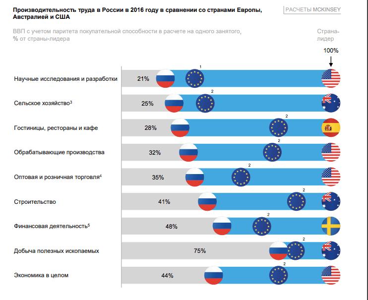 оценка производительности труда в России