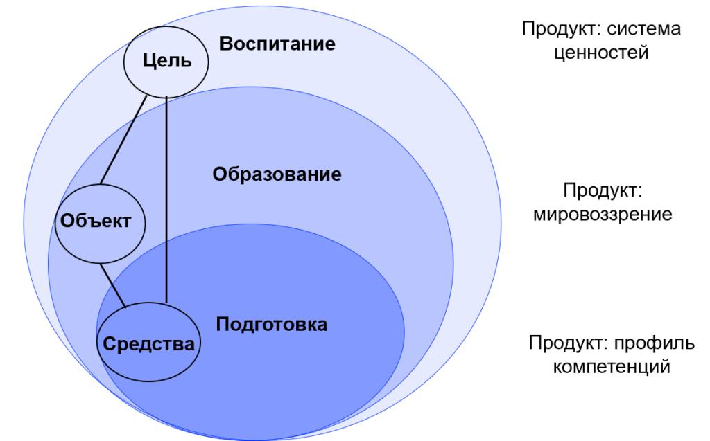 схема отличия образования воспитания и подготовки
